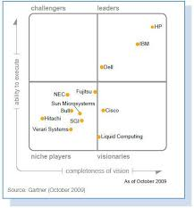 Best Help Desk Software Gartner by Cisco U0027s Trajectory In Gartner U0027s Magic Quadrant For Blade Servers