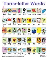 Three letter CVC Word Charts