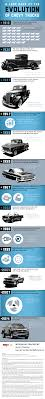 A Look Back At The Evolution Of Chevy Truc… | Genius Ideas On ... 1959 Chevrolet El Camino Classics For Sale On Autotrader 1957 Ford Ranchero Vs Motor Trend Pin By Joseph Poso Pinterest Camino Chevy And Cars A That Could Serve As A Car Or Pickup Truck 1966 Sale Near O Fallon Illinois 62269 1967chevtelcaminossfrontanglejpg 20481360 Vehculos Look Back At The Evolution Of Truc Genius Ideas 1964 El For Autabuycom Overthetop His Youtube And Whats In Name Parts Project The Hamb Is It Custom Truck Car Hot Rod Network