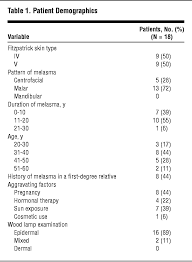 Woods Lamp Examination by Efficacy Of Glycolic Acid Peels In The Treatment Of Melasma