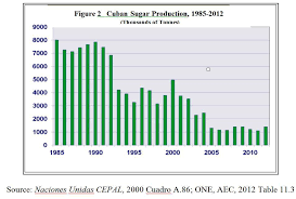 DOES CUBA HAVE AN INDUSTRIAL FUTURE