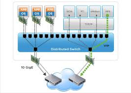 VSphere 5.5 | BP.Performance.05 | Network I/O Control - Data ...