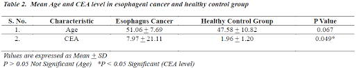 cea test normal range diagnostic precision of carcinoembryonic antigen level in