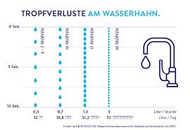 praktische tipps deine wasserpartner