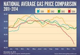 Gas Cost Archives - AAA NewsRoom Red Diesel Prices 2018 Crown Oil Uk Fuel Prices Alternative Wikipedia This Morning I Showered At A Truck Stop Girl Meets Road Former Pilot Flying J Trainee Told To Get Your Mind Comfortable Lorry Owners Nationwide Strike Over Hike In Fuel And Gut Feeling Radical Islam Crude Oil Ready Rumble The Travelcenters Of America Made Money On Lower 2014 Our Fuels Services Payment Options Featured Products Topsfield Uhaul Trucks How Save Gas Expenses Youtube