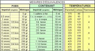 tableau de conversion pour cuisine tableau de mesure gr en ml ou équivalence pour cuisine kerrozenn