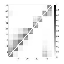 Datadriven Neural Mass Modelling