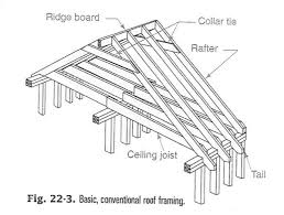 Jack Ceiling Joist Definition by Ceiling Joists And Rafters Integralbook Com