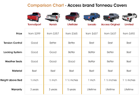 Nissan Frontier Bed Dimensions by Truck Bed Size Chart Real Fitness