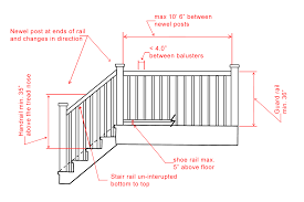 The Building Code's Impact On The Design Of Your Handrail ... How To Calculate Spindle Spacing Install Handrail And Stair Spindles Renovation Ep 4 Removeable Hand Railing For Stairs Second Floor Moving The Deck Barn To Metal Related Image 2nd Floor Railing System Pinterest Iron Deckscom Balusters Baby Gate Banister Model Staircase Bottom Of Best 25 Balusters Ideas On Railings Decks Indoor Stair Interior Height Amazoncom Kidkusion Kid Safe Guard Childrens Home Wood Rail With Detail Metal Spindles For The