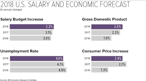 Early Forecast: 2018 U.S. Salary Budget Increase Pegged At 3.2% How Much Do Truck Drivers Earn In Canada Truckers Traing Make Salary By State Map Driving Industry Report Is Cdl Worth Pin Schneider Sales On Trucking Infographics Pinterest Income Tax Sweden Oc Dataisbeautiful To 500 A Year By For Uber Lyft And Sidecar Opinion The Trouble With New York Times Highway Transport Large Truck Driver Compensation Package Bulk Gender Pay Gap Not A Myth Here Are 6 Common Claims Debunked Shortage Eating Into Las Vegas Valley Company Profits Advantages Of Becoming Driver