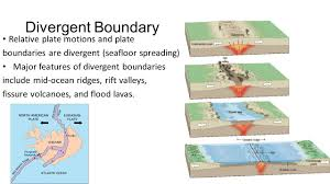 Where Does Seafloor Spreading Take Place by Geology Ppt Video Online Download