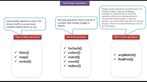Java Decorator Pattern Reader by Java Ee What Are The Core Stream Operations Of Java 8 Stream
