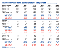 Us Sales Of Class 8 Trucks Fall 29 5 In February - Auto Electrical ... Equipment Fancing Leasing Rep Sales Wells Fargo Bharat Forge Faces Weak Class 8 Truck Order Sales In Us Says Nomura Positive Outlook Continues Western Star Launches 4700 Vocational Inside The Numbers 4 Projections Cadian Shipper 78 Trucks Pace Improved Truck May Wardsauto Commercial Dealer Parts Service Kenworth Mack Volvo More Vehicle Technologies Market Report Pdf Cnbctv18 On Twitter April In Average Used Costs October As Climb Daneviius D Marozas V Augustaitis A Plauyte E 2013 Fast Orders Continue To Plummet Posting 20th Consecutive