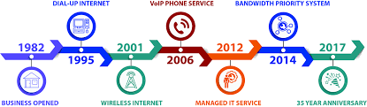 OACYS Celebrates 35 Years Of Business - OACYS Voip Phone System Installation And Service Business Voice Over Ip Phones Is The Best Small Choice You Have Voip Manchester Youtube Calling Cards For Solution Providers Uk Nextiva Review 2018 Office Systems Other Devices Providers Hosted What Business Looks In A Sip Trunking Service Provider Total Hot V1 Reseller Online Meetings Technology Archives Acs