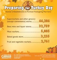 bureau of the census u s census bureau releases key statistics for thanksgiving day