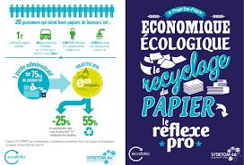 recyclage papier bureau association espace polygone