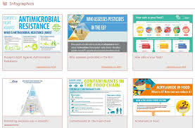 EFSA On Twitter Discover Our Infographics FoodSafety AMR