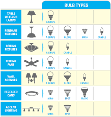 10 things you didn t about energy star皰 led lighting