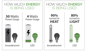 how to compare the brightness of led lights and wattage light n