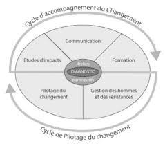 cabinet de conseil conduite du changement la conduite du changement pour et avec les technologies digitales