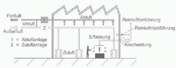 mechanische lüftung gebäudetechnik lüftung baunetz wissen
