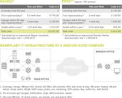 PRTG Network Monitor Vs Nagios Voip Monitoring Reports In Netflow Analyzer Manageengine Blog Top Free Network Tools Dnsstuff 100 Sver Application Using Monitor For Whatsup Gold V12 Voice Over Ip Internet Scte New Jersey Chapter 91307 Ppt Download 5 Linux Web Based Linuxscrew Performance Opm Prtg Alternatives And Similar Software Mapping Maps Software Opmanager Measure Accurately Ipswitch On The Impact Of Tcp Segmentation Experience Monitoring Tfornetv3hirez28129jpg
