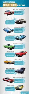 Best 25+ Old Classic Cars Ideas On Pinterest | Old Cars, Mustang ... 10 Under 10k Hot And Affordable Collector Cars Hagerty Articles Barn Find Hunter Turners Auto Wrecking Ep 3 Youtube Best Finds Cool Material Finds News Videos Reviews Gossip Jalopnik Forza Horizon All 15 Original Locations 1957 Porsche 356 Speedster 6 Found Cobra Jet Mustang Hidden In Basement For 28 Years Rod Beatup 1969 Oldsmobile Turns Out To Be Rare F85 W31 Tasure The Top 5 Barnfinds Supercar Chronicles Lamborghini Miura