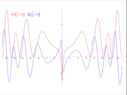 The Real Part Red And Imaginary Blue Of Riemann Zeta Function Along Critical Line Res 1 2 First Non Trivial Zeros Can Be Seen At