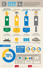 Waste Management Christmas Tree Pickup Mn by Waste Management Infographic Google Search Infographic