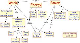 Physics Unit 6 Work And Energy