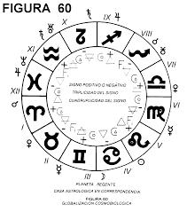 LA FAMILIA Y OTRAS PERSONAS EN LA CARTA NATAL Astrología Y