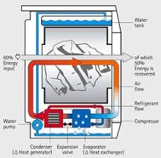 choisissez un sèche linge avec pompe à chaleur