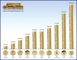 Mr Jingles Christmas Trees Gainesville Fl by This Chart Shows The Top 10 Rarest Uk 1 Coins Ordered By Their