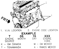 Repair Guides | Serial Number Identification | Engine | AutoZone.com Id Plate Parts Accsories Ebay Dash Vin Plate Removal And Reattachment Body Interior Mods Decoder What All Those Digits Stand For S10 Forum 47287chevytrucks Home Page Chevy Paint Code By Vin Number Best Pating Of All Time Unique Toyota Truck 7th And Pattison 1979 Old Photos Collection Lookup Shareofferco Motor Pictures