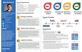 15+ Infographic Resume Ideas For Non-Creative Jobs | Free Templates → Avinash Birambole Visual Resume Visually Visual Resume Explained Innovation Specialist Online Maker Make Your Own Venngage Vezume An Innovative Ai Enabled Platform Is On Apprater 25 Top Cv Templates For The Best Creative Artist Template Werpoint Youtube Free Mike Taylor How To Create A In Linkedin Why You Need Part One The Hub Combo Services Writing With Attractive