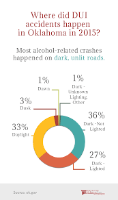Oklahoma Drunk Driving Statistics: 2015 DUI Report - McIntyre Law P.C. Pennsylvania Truck Accident Stastics Victims Guide One In Five Accidents Involves A Lorry According To Astics Oklahoma Drunk Driving Fatalities 2010 Law Car Gom Law Pakistans Traffic Record Punjab Down Kp Up Since 2011 The Weycer Firm Infographic Attorney Joe Bornstein 2013 On Motor Vehicle By Type Teen Driver Mcintyre Pc 18 Dead As Indian Truck Runs Over Sleeping Pilgrims Pakistan Today Attorneys
