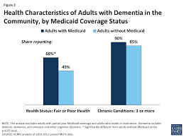 Are Geri Chairs Covered By Medicare by Medicaid U0027s Role For People With Dementia The Henry J Kaiser