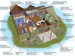 Efficient Home Design Home Decor Interior Exterior Creative At ... Energy Efficient Modern Home Design Lolipu House Plans Efficiency Green Solar 2 Clever Luxurious Ultra Beach Homes Youtube Idolza Colin Ushers Fourbedroom House In West Kirby Costs Just 15 A Housing Good Designs U 78 Netzero 101 The Secret Of Building Super Energy Efficient Outstanding Designing An Ideas Best Idea Download Hecrackcom Passivhaus Designs Dezeen Collection Super Photos Free Exploring World Of Roofs And Uerground An Self Build