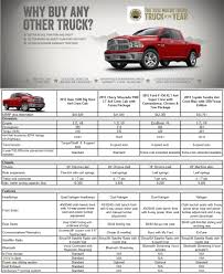 Fresh Dodge Ram 1500 Bed Size – 2018 Dodge Cars | Models And Prices ... Lvadosierracom How To Build A Under Seat Storage Box Howto Amazoncom Velocity Concepts Trifold Hard Tonneau Cover Tool Bag Silverado 2500 Truckbedsizescom Silvadosierracom Truck Bed Dimeions U To Build A Under Seat Pickup Cab And Sizes Are Important When Selecting Accsories 2000 Chevy Crew Kmashares Llc Chevy Silverado Bed Size Oyunmarineco Husky 713 In X 205 156 Alinum Full Size Low Profile Chart New 2013 Chevrolet 2019 First Drive Review The Peoples How Big Thirsty Pickup Gets More Fuelefficient