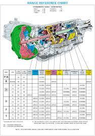 Truck Transmission Diagram - Modern Design Of Wiring Diagram •