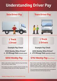 Bold, Masculine Infographic Design For Tangent Point Media By ... Dump Truck Driver Salary Average In 2018 How Much Drivers Make Beer Truck Driver Pay Worddocx Annual Truckdomeus Can A Trucker Earn Over 100k Uckerstraing Frito Lay Delivery Resume Sample Inspirational Download Free Dump Salary Australia Billigfodboldtrojer Raise From Four Trucking Companies Expense Sheet Learn About Accounting Archive November Shortages Could Threaten Supply Chains Crains
