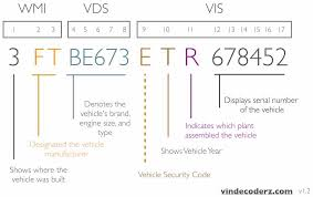 100 Chevy Truck Vin Decoder Chart VIN Vehicle History By VIN Decoderz