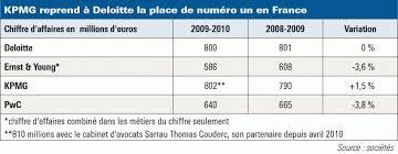 classement cabinet d audit pwc et ernst accusent une baisse de leur chiffre d