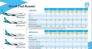 siege a320 le plan de renouvellement de la flotte d air transat les ailes