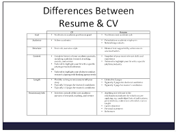 What Is The Difference Between A Resume And A Cv Cv Vs Resume And The Differences Between Countries Cvtemplate Graphic Design Sample Writing Guide Rg The Best Font Size Type For Rumes Cv Vs Of Difference Between Cvme And Biodata Ppt Graduate Professional School Student Services Career Whats Glints A Explained Josh Henkin Phd Who Is In Room Today Postdoc 25 Modern Templates With Clean Elegant Designs Samples Executive How To Make Busradio Stay At Home Mom Example Job Description Tips