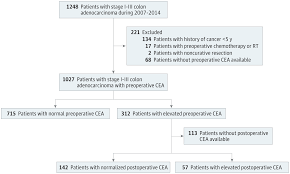 cea marker normal range preoperative vs postoperative cea and colon cancer outcome