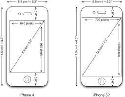 Display in iPhone 5 What to expect