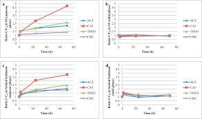 Esi Sinks Kent Wa by The Distribution Dynamics And Desorption Behaviour Of Mobile