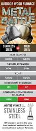 Used Floor Furnace Grates by 11 Best Outdoor Furnace Images On Pinterest Wood Stoves Wood